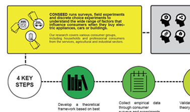 Conseed Project Poster